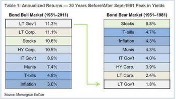 bond bear market 51-81