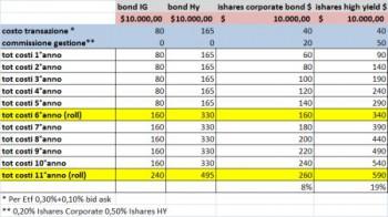 costo corporate contro etf