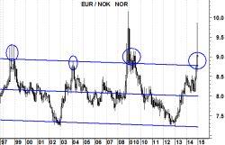 eurnok