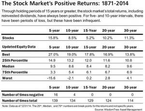 storia S&P500 140  anni