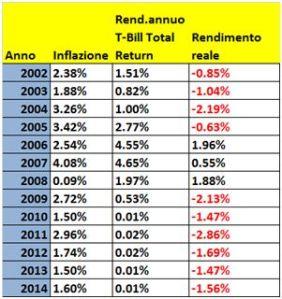 t.bill inflation