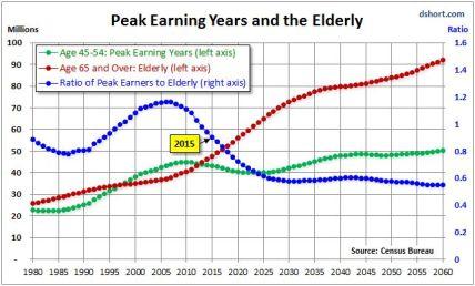 peak earining