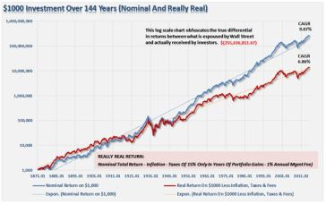 rendimento storico -tasse e commissioni