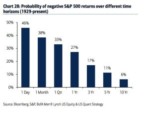 probabilità perdita S&p550 storia