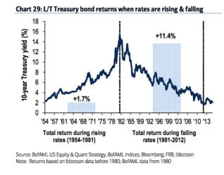 total return bond lungo periodo