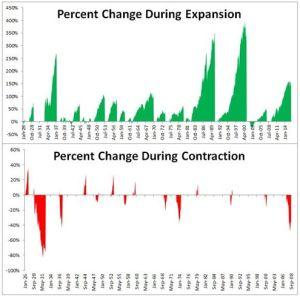 azioni durante recessione 1