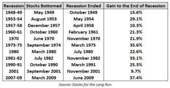 azioni recessione 3