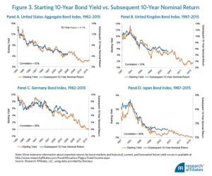 bond 10 anni