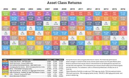 novelinvestor-asset-class-returns-fy-2016
