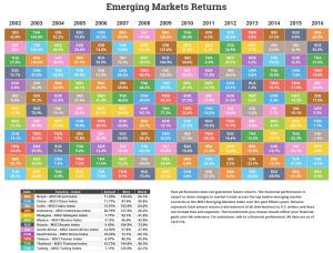 novelinvestor-emerging-market-returns-fy-2016