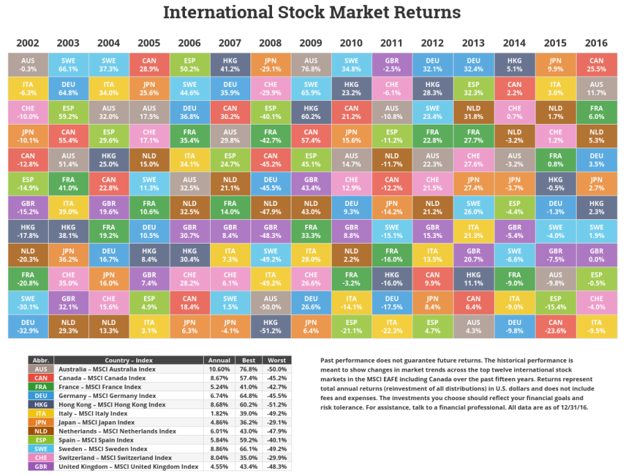novelinvestor-international-market-returns-fy-2016