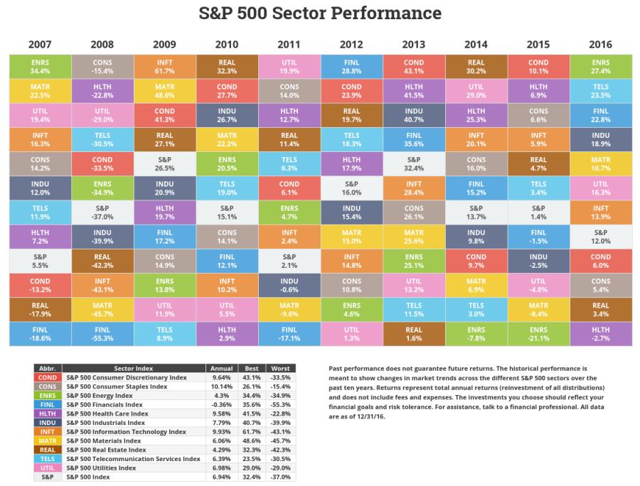 novelinvestor-sector-returns-fy-2016