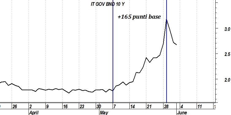 df7f6821c0 Le variazioni in punti base (100 punti base equivalgono al 1%) sui due  titoli decennali ci fanno capire cosa è successo ai prezzi su movimenti di  entità ...