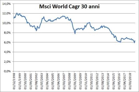 ccaec7d4b6 Qual'è stato il rendimento dell'azionario mondiale negli ultimi 30 anni –  Investire con Buon Senso